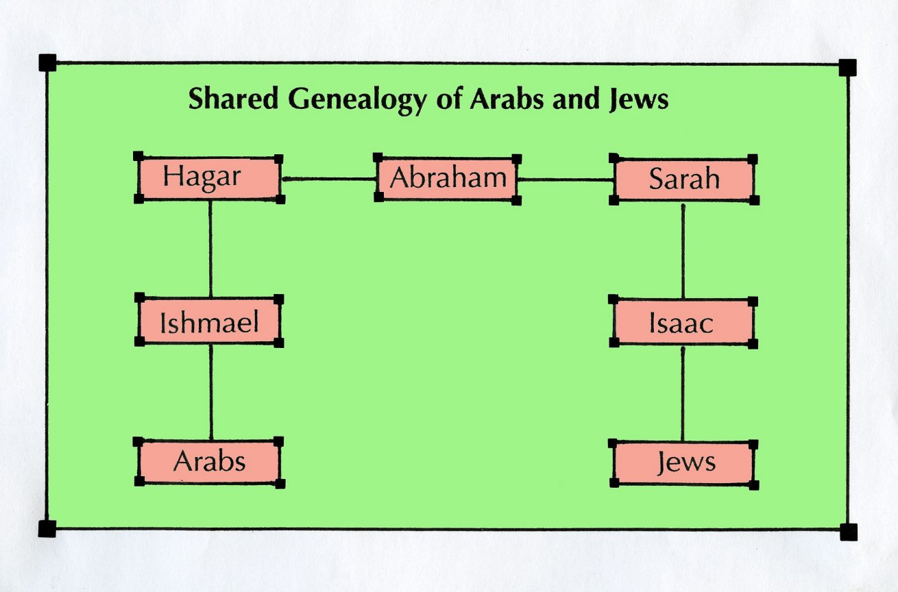 14 sahara religions 33 islam 196 230 196 though they have sadly been bitter enemies at times but not always the jewish christian and islamic religions share the same patriarch malvernweather Gallery
